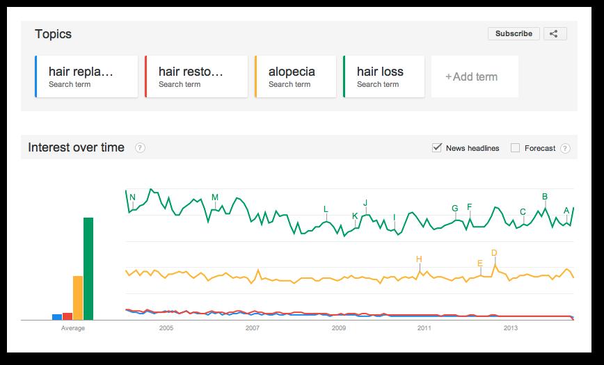 Hair Loss vs. Alopecia